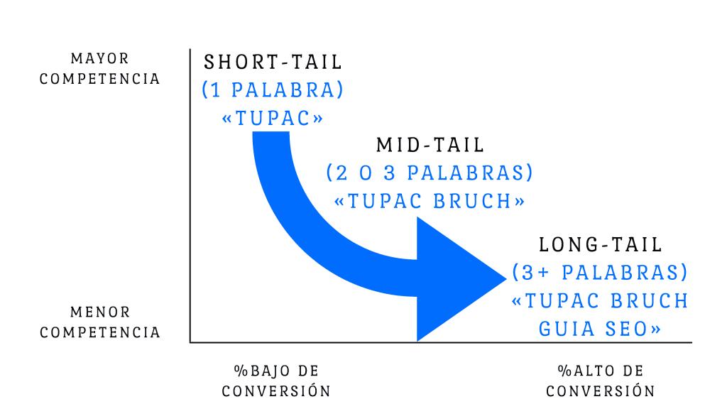 Gráfico de las Keywords