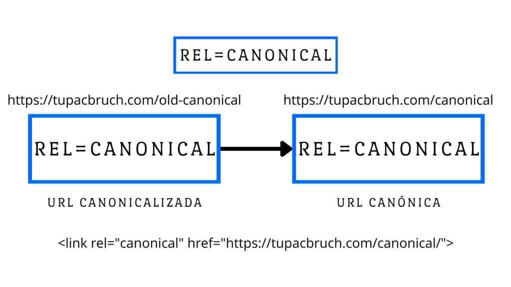 Ejemplo de esquema del proceso de canonicalización de una url en SEO.