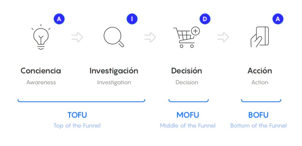 Proceso de compra y el funnel de ventas