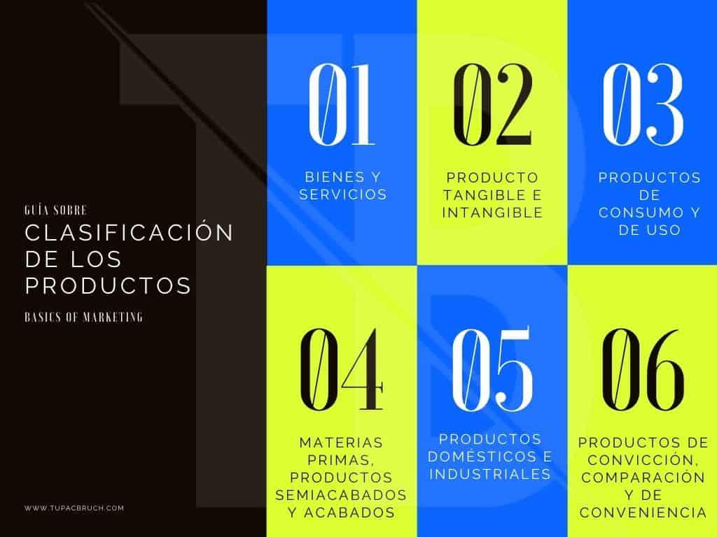 producto .Clasificación de los productos. Guía sobre marketing. Basics of Marketing. tupacbruch.com. Tupac Bruch. Bienes y servicios. Producto tangible e intangible. Productos de consumo y de uso. Materias primas, productos semiacabados y acabados. Productos domésticos e industriales. Productos de convicción, de comparación, y de conveniencia. dimensiones del producto. Producto potencia. Producto aumentado. Producto esperado. Producto genérico. Producto básico.  producto marketing mix producto marketing ejemplo producto marketing definicion producto marketing pdf producto marketing caracteristicas producto marketing mix ejemplo producto marketing digital producto marketing internacional producto aumentado marketing producto aumentado marketing ejemplos producto auxiliar marketing producto atributos marketing producto actual marketing producto de apoyo marketing producto basico marketing